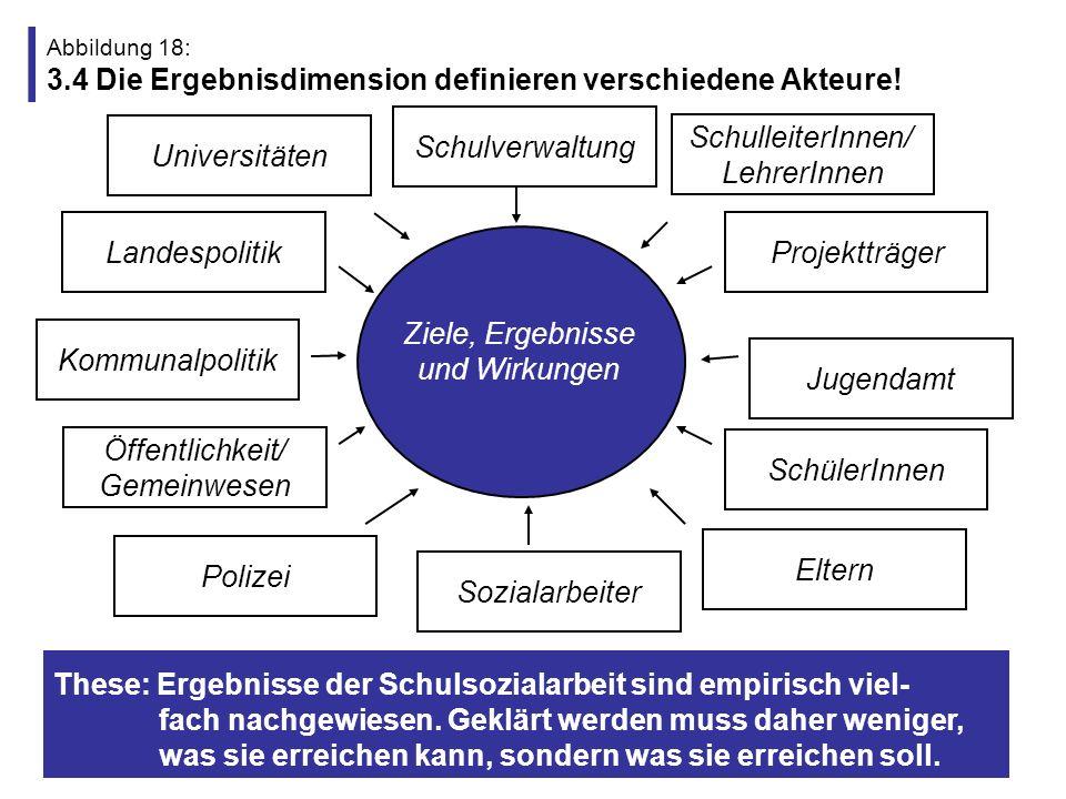 Abbildung 19: 3.5 Wirkungsebenen und -adressaten auf der Ergebnisdimension I WirkungsebeneWirkungsadressat Organisations- übergreifende Ebene z.B.
