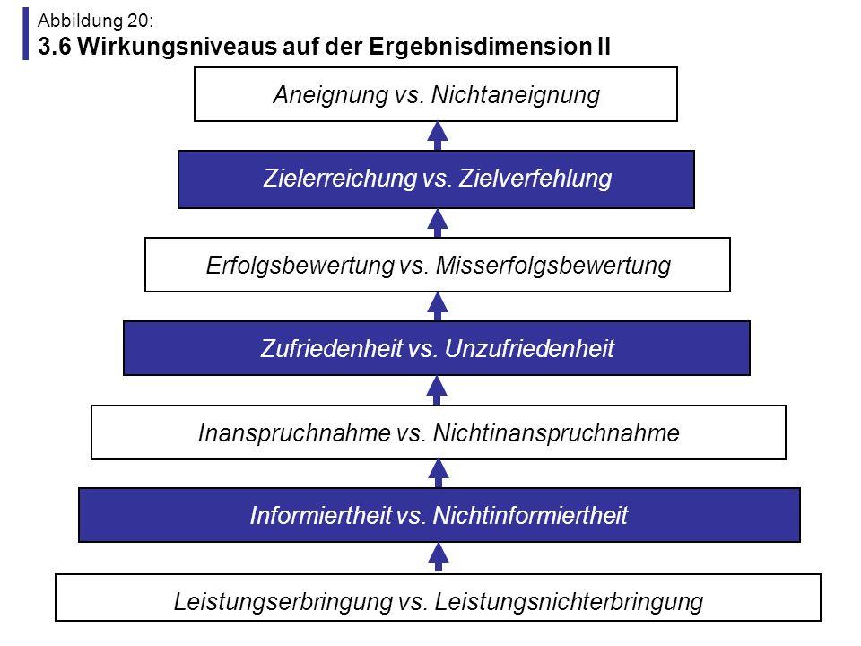 Abbildung 21: Gliederung (4.) 1.Kontext der Evaluations- und Qualitätsdebatte 3.