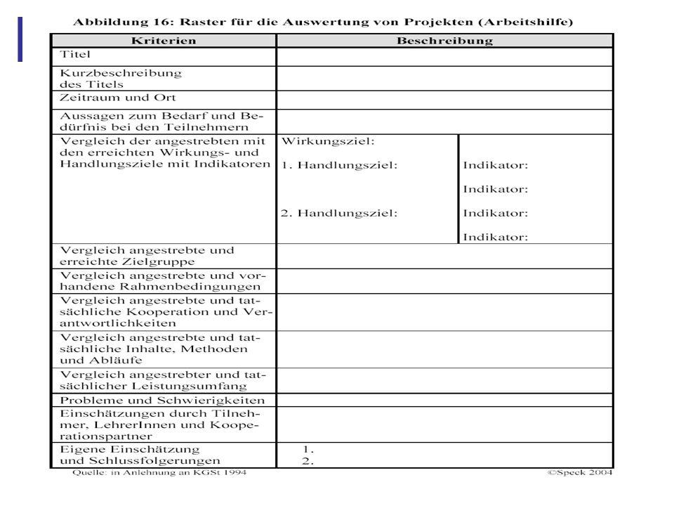 Abbildung 28: 4.7 Instrument III: Netzwerkanalyse Projekt der Schulsozialarbeit Lehrer Schüler (5-6) Jugend- amt Eltern GF: Träger Schulleitung ASD Sozial- amt Arbeits- agentur AG Sozialrau m Schüler (7-10) Polizei Sponsoren Angebote Träger Erziehungs- beratung Drogen- beratung