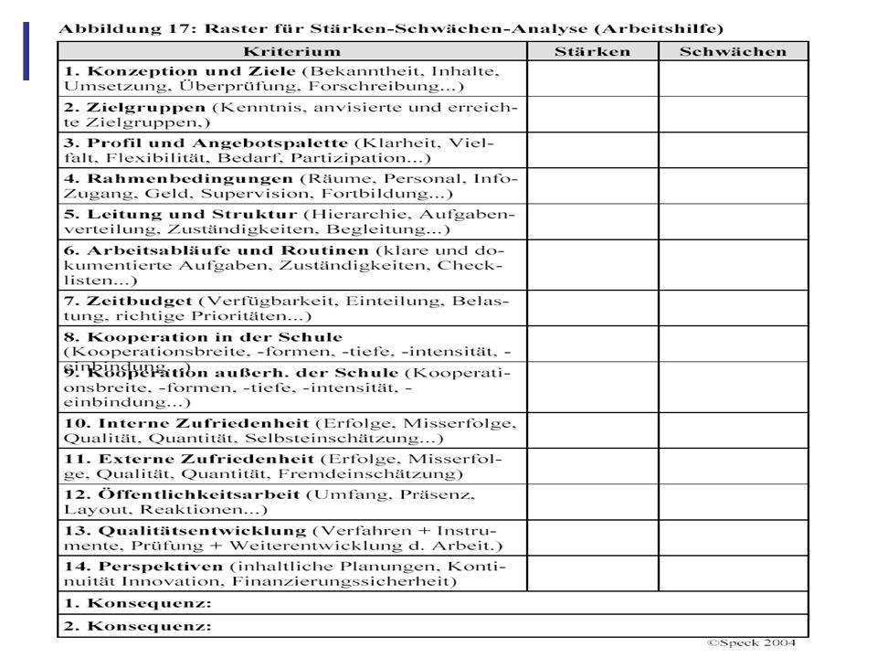Abbildung 30: Gliederung (5.) 1.Kontext der Evaluations- und Qualitätsdebatte 3.