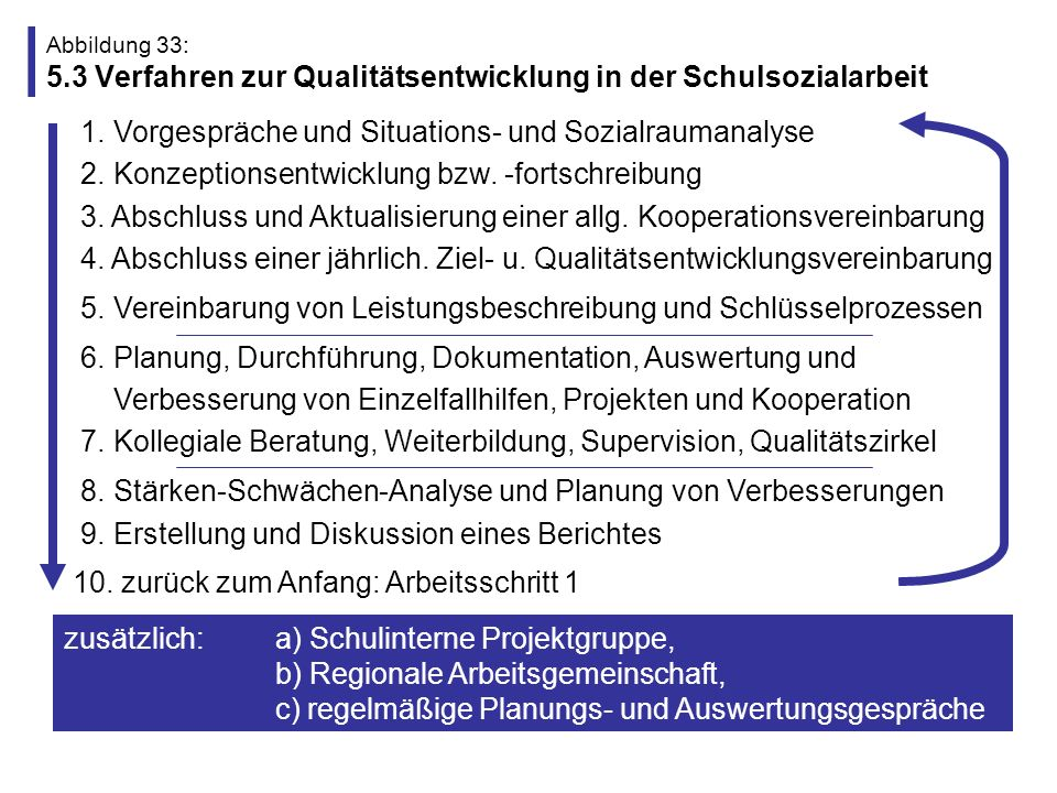 Abbildung 34: 5.4 Vorteile einer Qualitätsentwicklung in der Schulsozialarbeit Verständigung über eigene Ziele und Kriterien (Transparenz) Klarheit und Orientierung für eigene Arbeit (Zielorientierung) fachliche Impulse (Innovation und Qualifizierung) Bestätigung bzw.