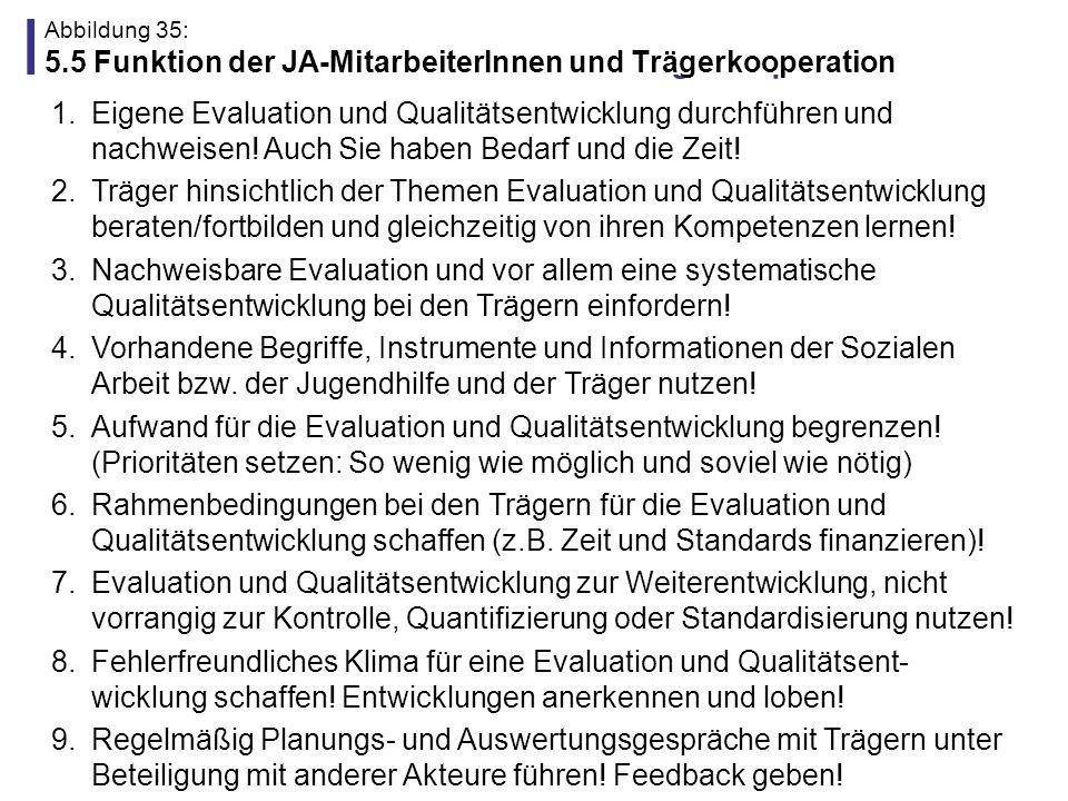 Abbildung 36: Gliederung (6.) 1.Kontext der Evaluations- und Qualitätsdebatte 3.