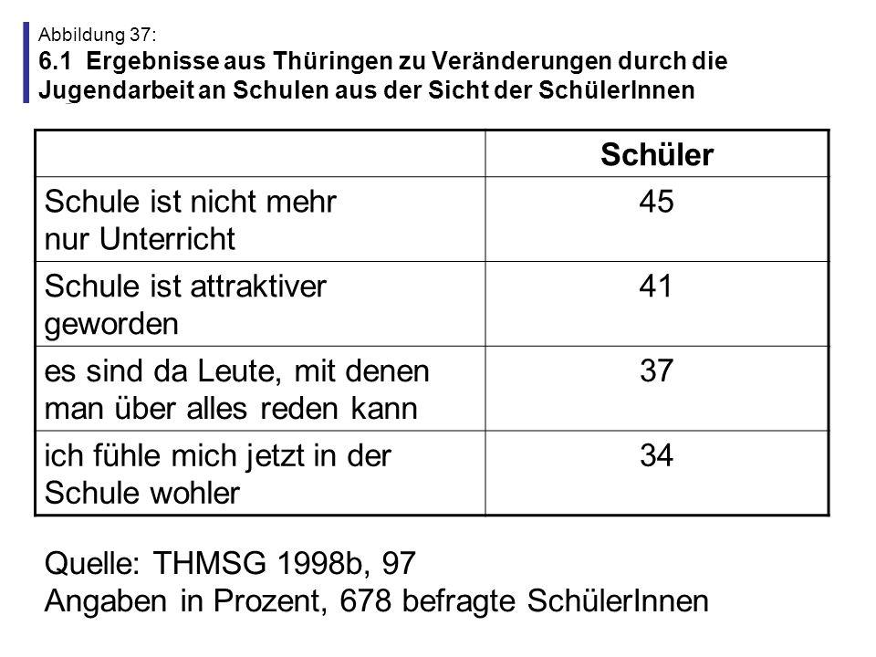 Abbildung 38: 6.2 Ergebnisse aus Thüringen zu Veränderungen durch die Jugendarbeit an Schulen aus der Sicht der Schul- und Jugendämter Jugend- amt Schul- amt Verbesserung der Freizeitangebots im Stadtteil bzw.