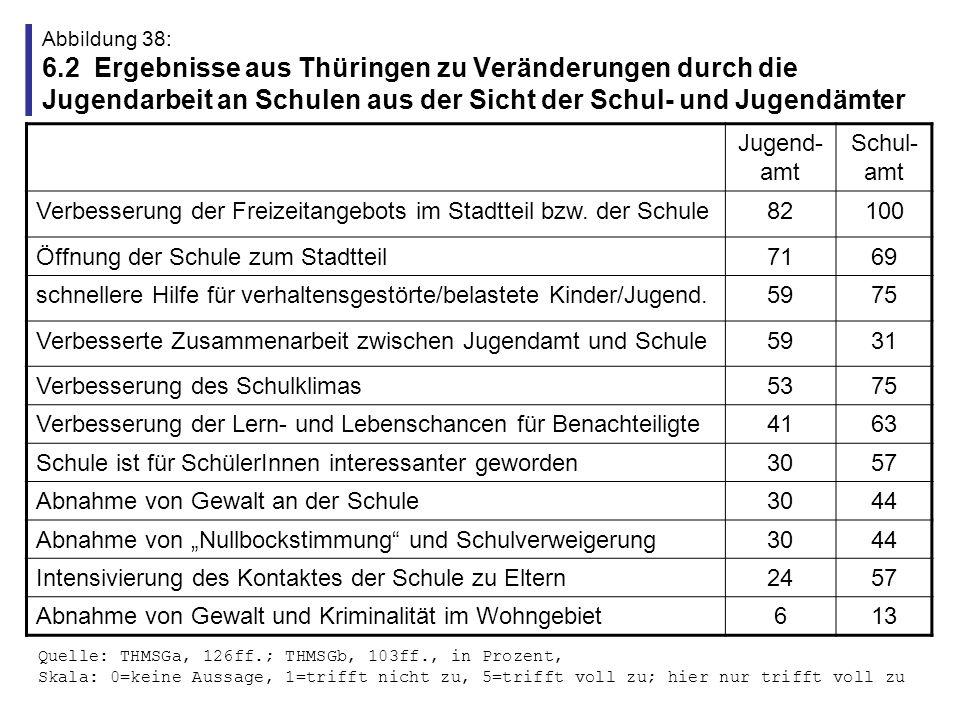 Abbildung 39: 6.3 Ergebnisse aus Sachsen zur Klassenwiederholerquote in Modellversuchsschulen DresdenLeipzigZwickau Schuljahr 1992/19938,915,28,4 Schuljahr 1993/19943,35,010,5 Schuljahr 1994/19953,74,210,0 Schuljahr 1995/19963,42,82,4 Quelle Elsner/Rademacker 1997