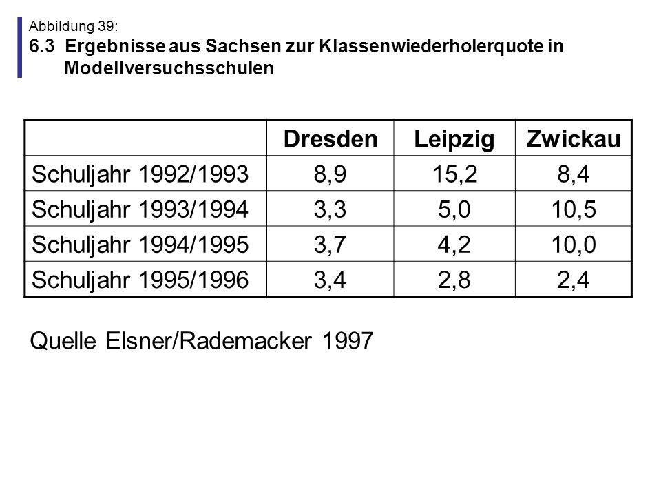 Abbildung 40: 6.4 Ergebnisse aus Sachsen-Anhalt aus der Sicht von LehrerInnen Jahr1+234+5 Für Einsatz der SSA besteht hoher Bedarf bei den Schülern.