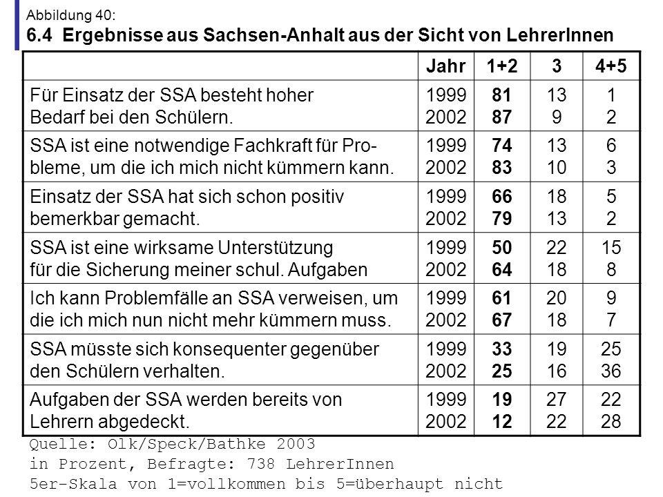Abbildung 41: 6.5 Ergebnisse aus Sachsen-Anhalt aus Sicht der SchulleiterInnen Ich habe gelernt, dass es sich lohnt, ein zusätzliches Netz aufzuspannen in der Schule, was nicht von Lehrern gespannt ist.