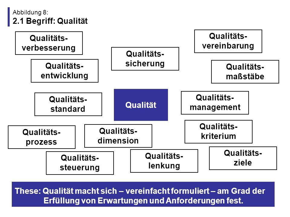 Abbildung 9: 2.2 Begriff: Qualitätsdimensionen 1) Konzeptdimension 3) Prozessdimension 2) Strukturdimension 4) Ergebnisdimension z.B.