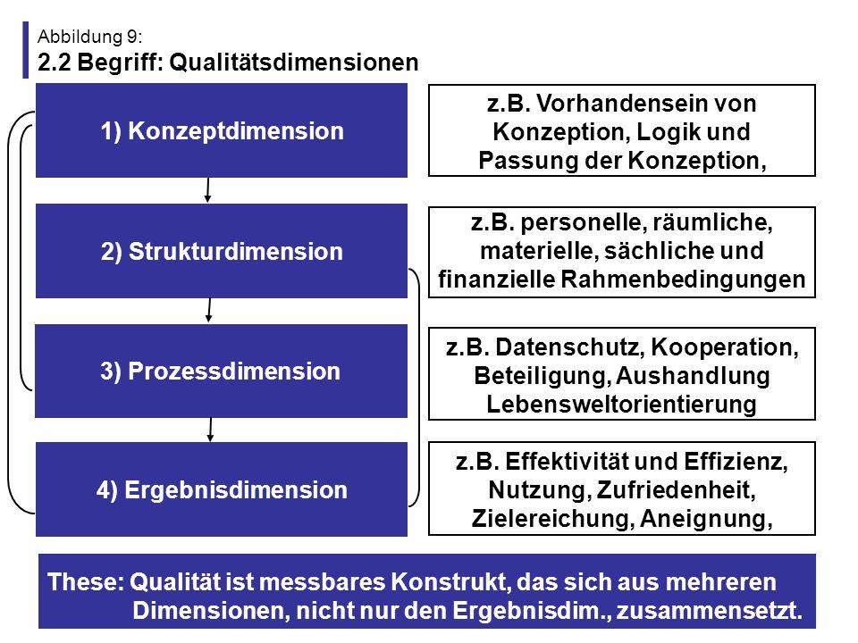 Abbildung 10: 2.3 Begriff: Qualitätsstandards Qualitätsstandards konkretisieren Ziele und definieren konkrete, gemeinsam ausgehandelte und einzuhaltende Maßstäbe für formulierte Ziele bzw.