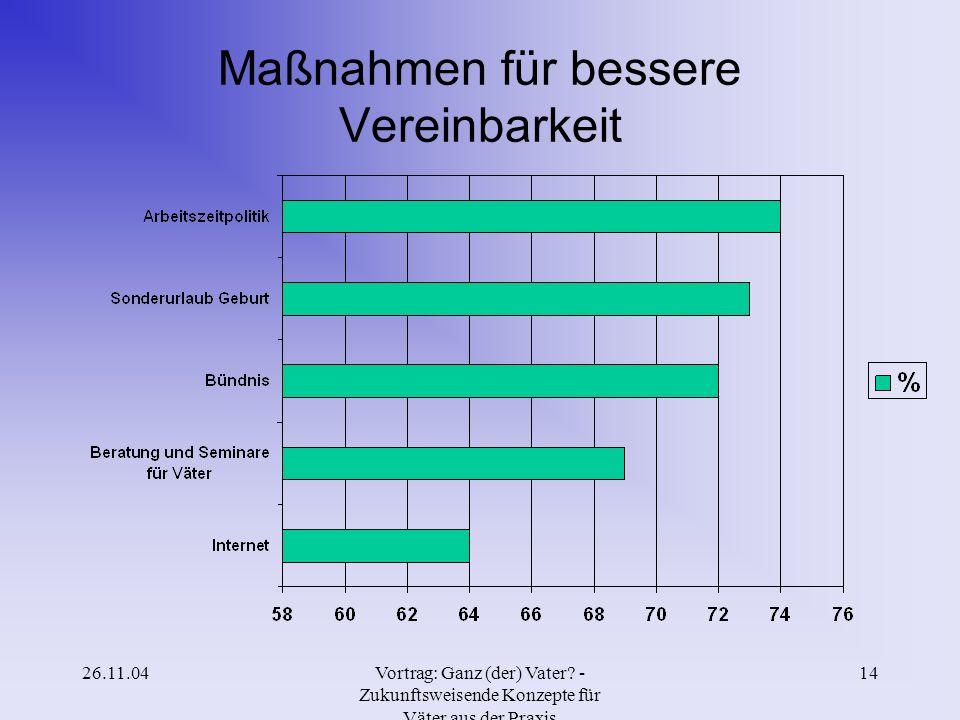 26.11.04Vortrag: Ganz (der) Vater? - Zukunftsweisende Konzepte für Väter aus der Praxis 13 Erfolgreiche Projekte VW-Projekt (Paarkurse für werdende El