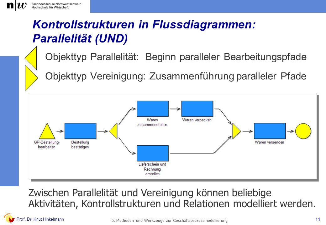 Prof. Dr. Knut Hinkelmann 11 5. Methoden und Werkzeuge zur Geschäftsprozessmodellierung Kontrollstrukturen in Flussdiagrammen: Parallelität (UND) Obje