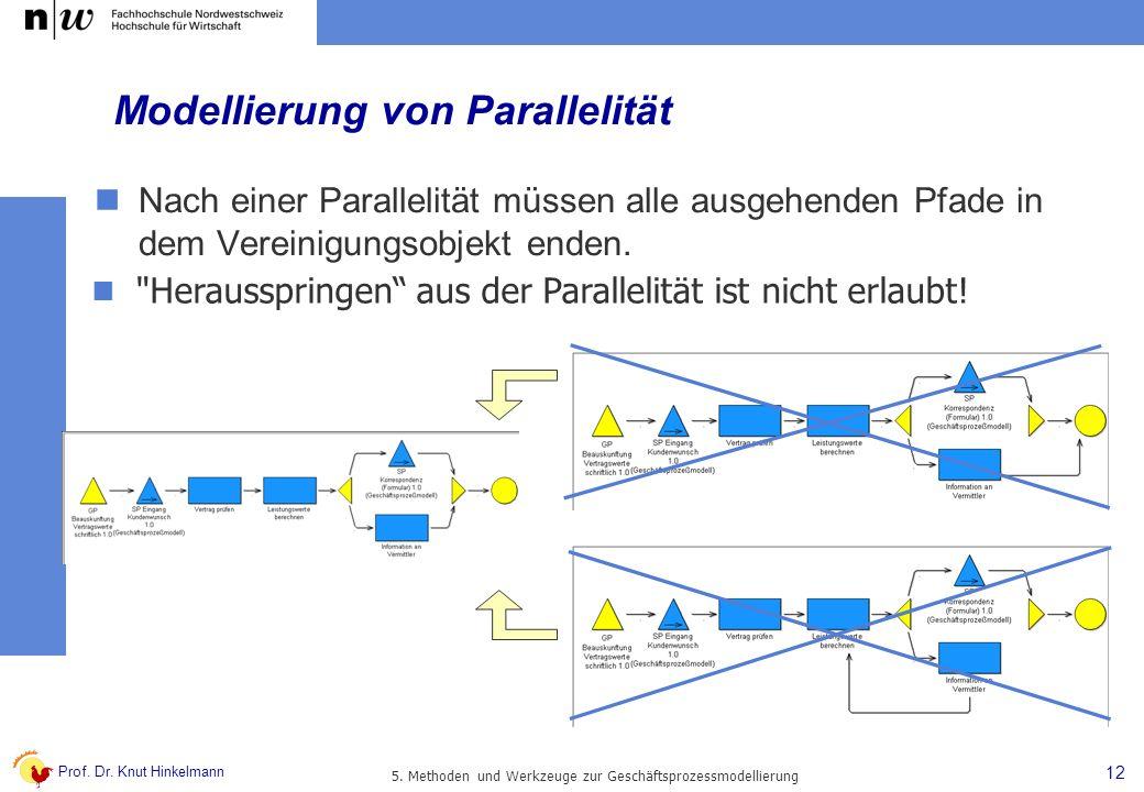 Prof. Dr. Knut Hinkelmann 12 5. Methoden und Werkzeuge zur Geschäftsprozessmodellierung Modellierung von Parallelität Nach einer Parallelität müssen a