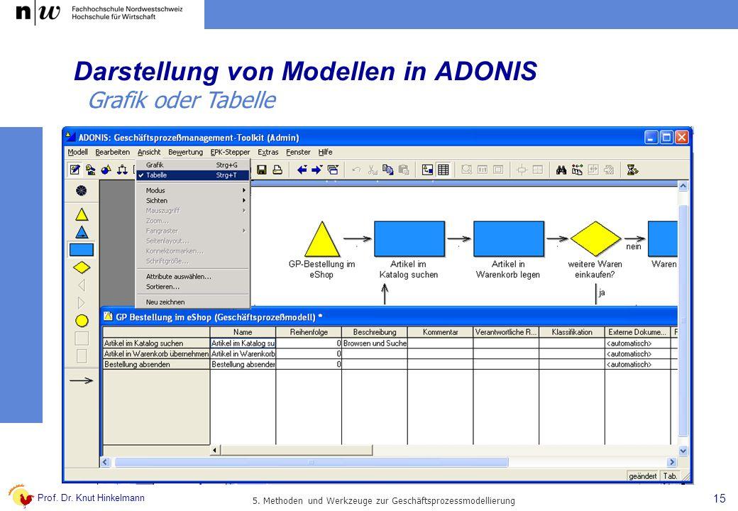 Prof. Dr. Knut Hinkelmann 15 5. Methoden und Werkzeuge zur Geschäftsprozessmodellierung Darstellung von Modellen in ADONIS Grafik oder Tabelle