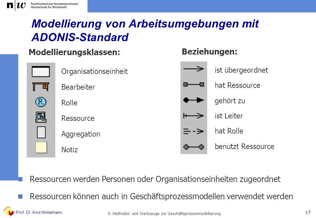 Prof. Dr. Knut Hinkelmann 17 5. Methoden und Werkzeuge zur Geschäftsprozessmodellierung Modellierungsklassen: Organisationseinheit Bearbeiter Rolle Re