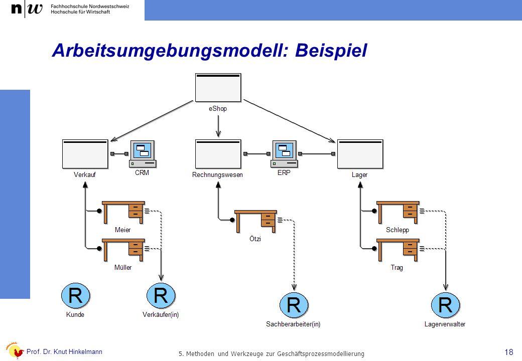 Prof. Dr. Knut Hinkelmann 18 5. Methoden und Werkzeuge zur Geschäftsprozessmodellierung Arbeitsumgebungsmodell: Beispiel