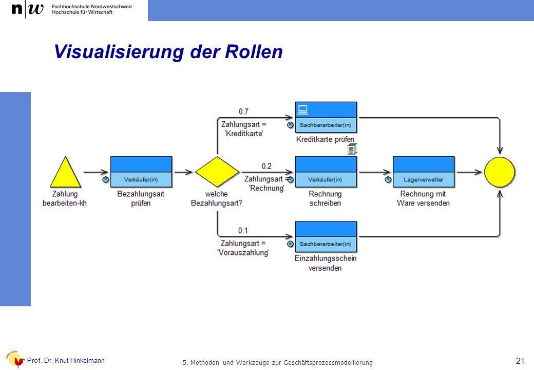 Prof. Dr. Knut Hinkelmann 21 5. Methoden und Werkzeuge zur Geschäftsprozessmodellierung Visualisierung der Rollen