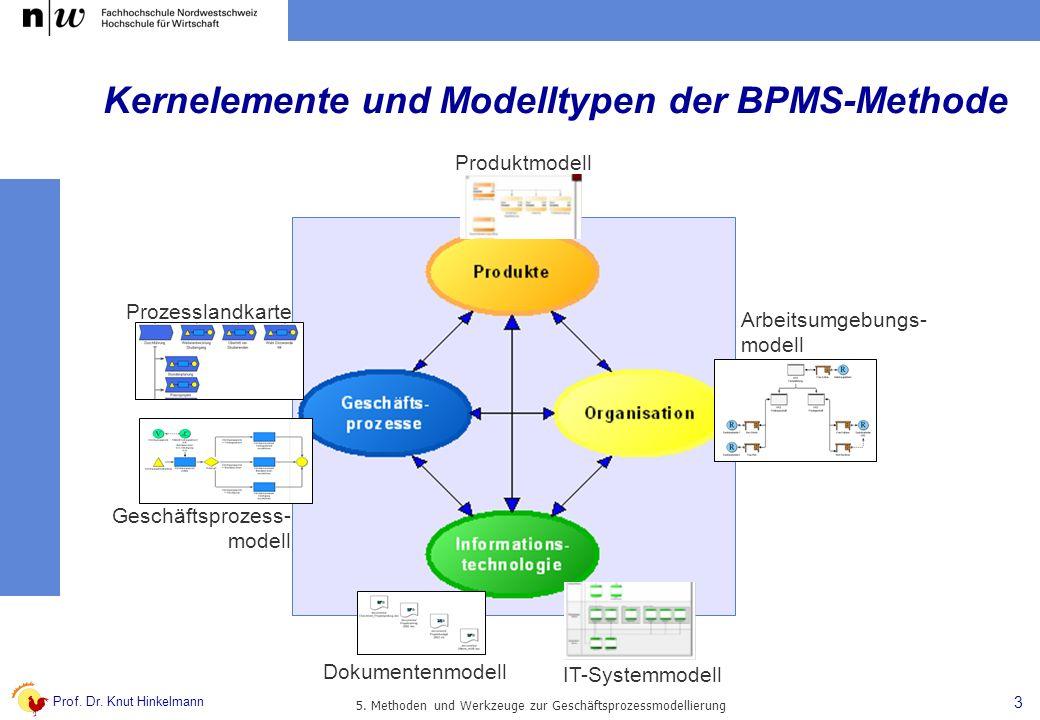 Prof. Dr. Knut Hinkelmann 3 5. Methoden und Werkzeuge zur Geschäftsprozessmodellierung Kernelemente und Modelltypen der BPMS-Methode Prozesslandkarte