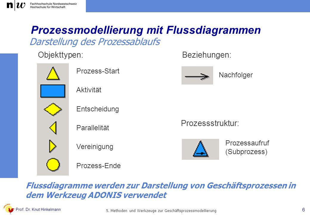 Prof. Dr. Knut Hinkelmann 6 5. Methoden und Werkzeuge zur Geschäftsprozessmodellierung Prozessmodellierung mit Flussdiagrammen Nachfolger Beziehungen: