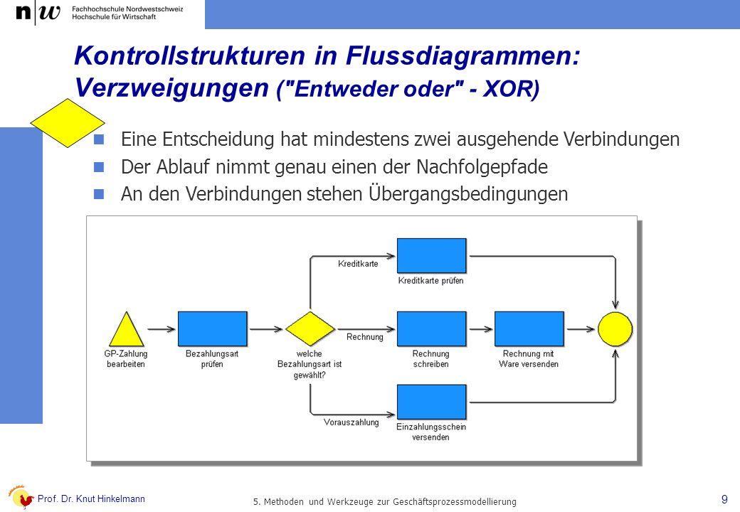 Prof. Dr. Knut Hinkelmann 9 5. Methoden und Werkzeuge zur Geschäftsprozessmodellierung Kontrollstrukturen in Flussdiagrammen: Verzweigungen (