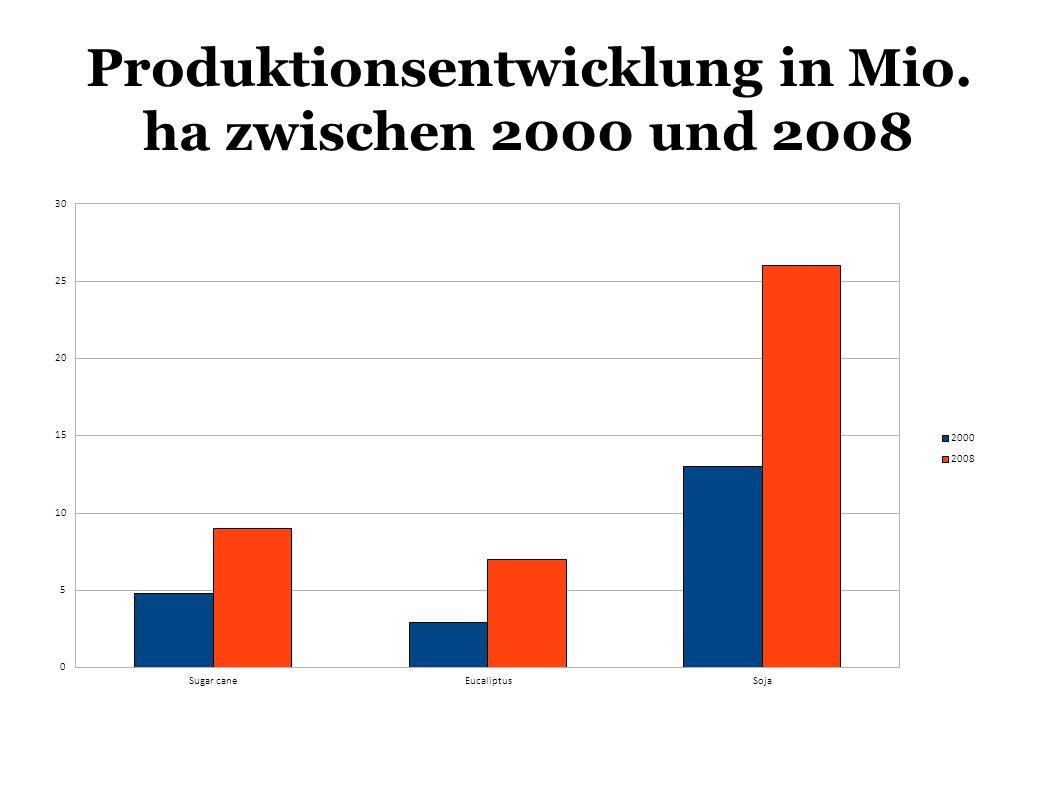 Produktionsentwicklung in Mio. ha zwischen 2000 und 2008