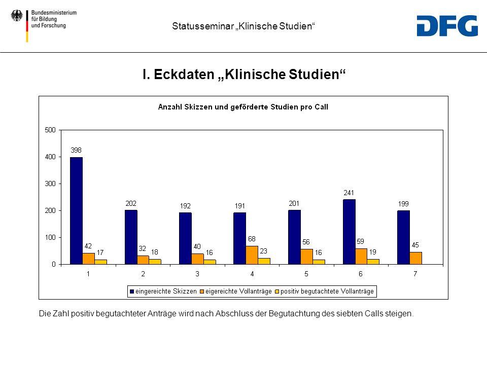 Statusseminar Klinische Studien Die Zahl positiv begutachteter Anträge wird nach Abschluss der Begutachtung des siebten Calls steigen. I. Eckdaten Kli