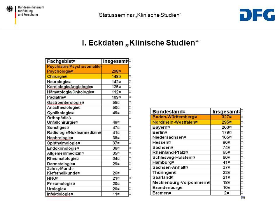 Statusseminar Klinische Studien I. Eckdaten Klinische Studien
