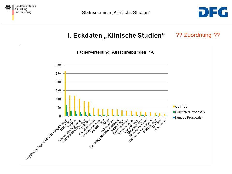 Statusseminar Klinische Studien Fächerverteilung Ausschreibungen 1-6 I. Eckdaten Klinische Studien ?? Zuordnung ??