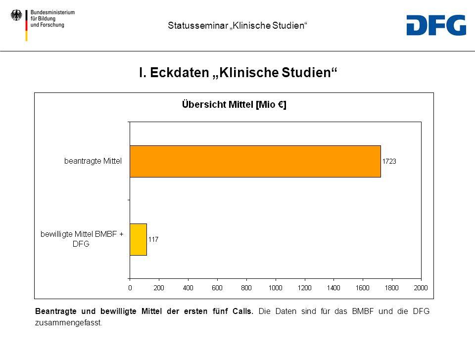 Statusseminar Klinische Studien Beantragte und bewilligte Mittel der ersten fünf Calls. Die Daten sind für das BMBF und die DFG zusammengefasst. I. Ec