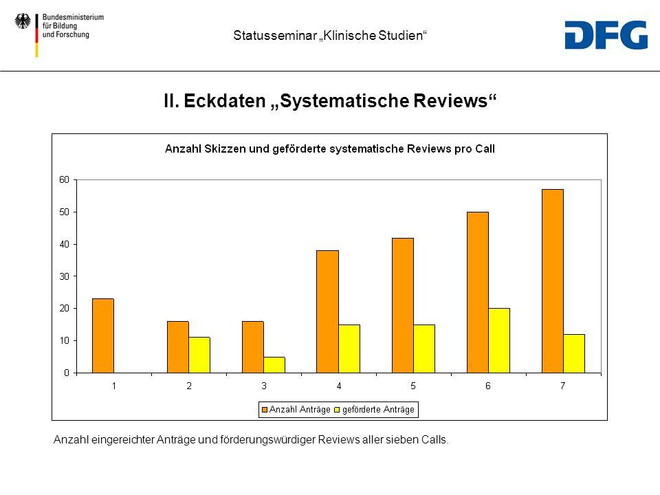 Statusseminar Klinische Studien Anzahl eingereichter Anträge und förderungswürdiger Reviews aller sieben Calls. II. Eckdaten Systematische Reviews