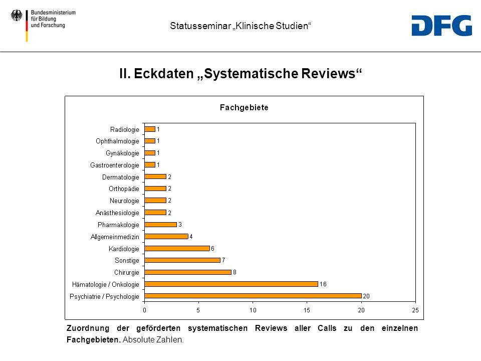 Statusseminar Klinische Studien Zuordnung der geförderten systematischen Reviews aller Calls zu den einzelnen Fachgebieten. Absolute Zahlen. II. Eckda
