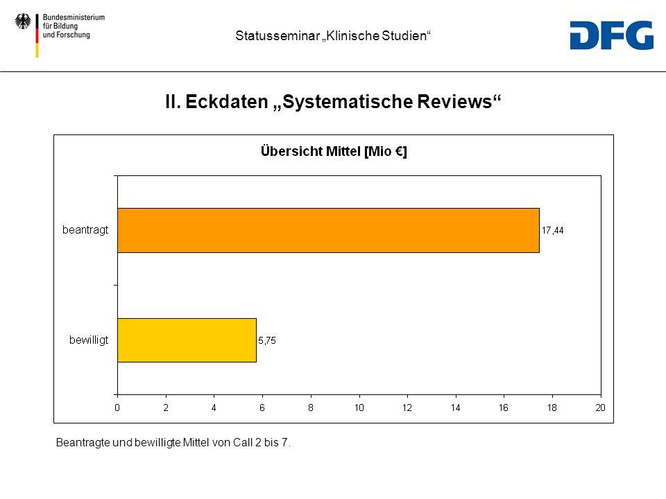 Statusseminar Klinische Studien Beantragte und bewilligte Mittel von Call 2 bis 7. II. Eckdaten Systematische Reviews