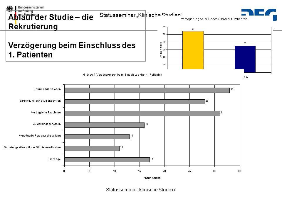 Statusseminar klinische Studien Ablauf der Studie – die Rekrutierung Verzögerung beim Einschluss des 1. Patienten