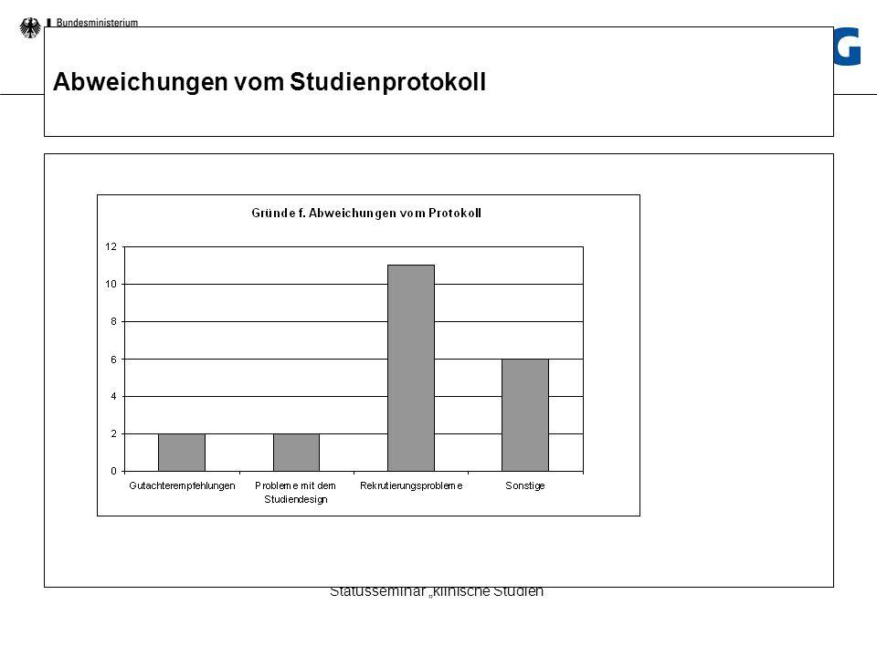 Statusseminar Klinische Studien Statusseminar klinische Studien Abweichungen vom Studienprotokoll