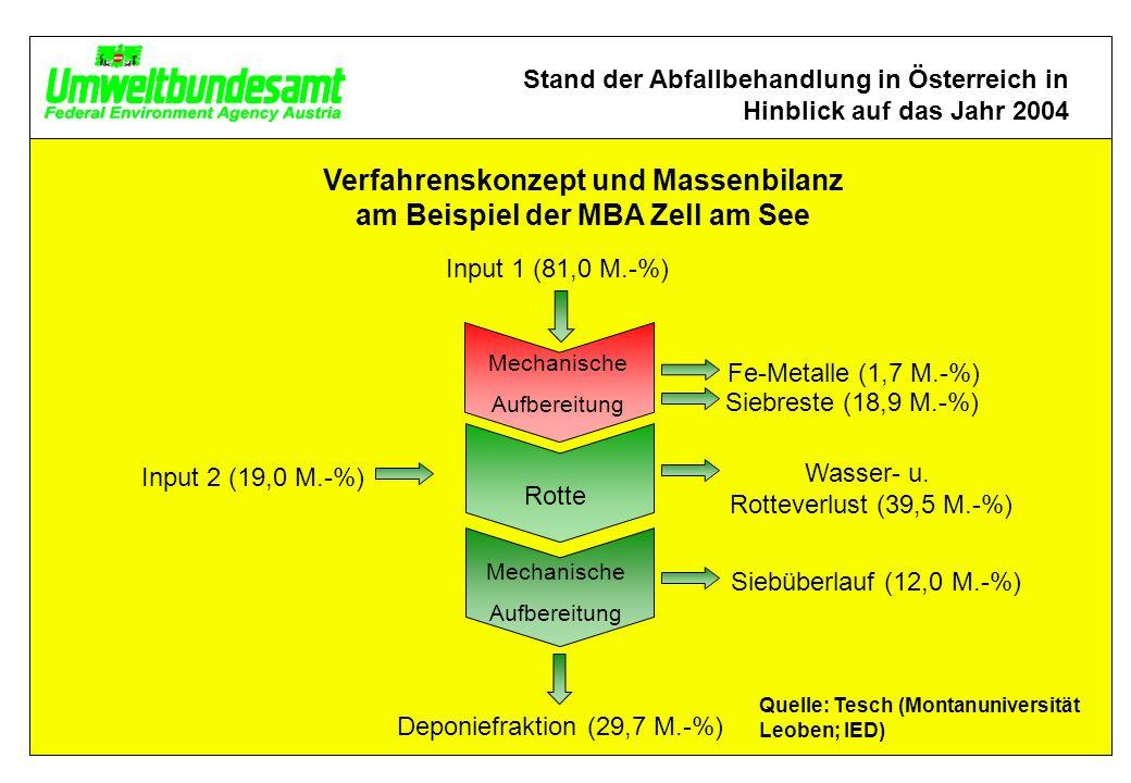 Verfahrenskonzept und Massenbilanz am Beispiel der MBA Zell am See Rotte Mechanische Aufbereitung Fe-Metalle (1,7 M.-%) Siebreste (18,9 M.-%) Wasser- u.