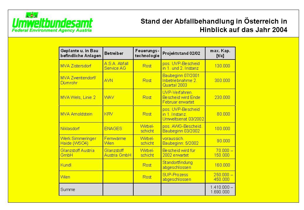 Stand der Abfallbehandlung in Österreich in Hinblick auf das Jahr 2004