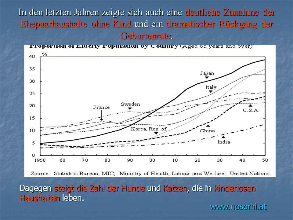 www.nosomi.at In den letzten Jahren zeigte sich auch eine deutliche Zunahme der Ehepaarhaushalte ohne Kind und ein dramatischer Rückgang der Geburtenr