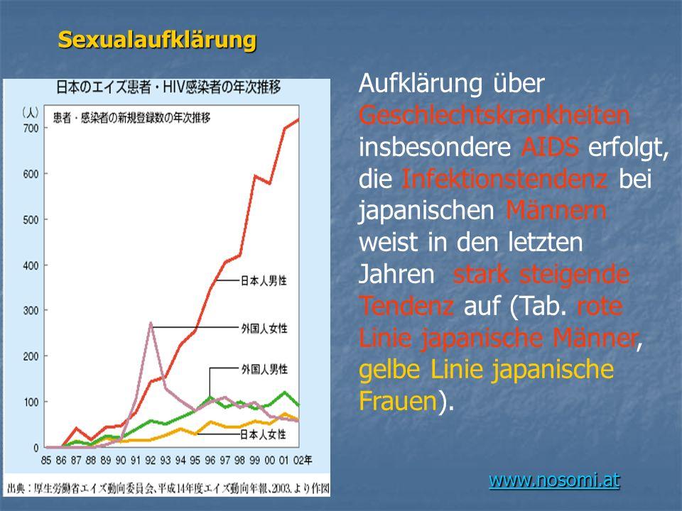 www.nosomi.at Sexualaufklärung Aufklärung über Geschlechtskrankheiten insbesondere AIDS erfolgt, die Infektionstendenz bei japanischen Männern weist in den letzten Jahren stark steigende Tendenz auf (Tab.