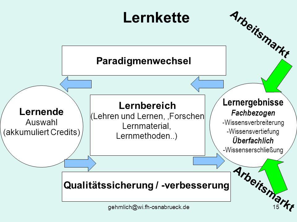gehmlich@wi.fh-osnabrueck.de15 Lernkette Lernergebnisse Fachbezogen -Wissensverbreiterung -Wissensvertiefung Überfachlich -Wissenserschließung Lernende Auswahl (akkumuliert Credits) Lernbereich (Lehren und Lernen, Forschen Lernmaterial, Lernmethoden..) Paradigmenwechsel Qualitätssicherung / -verbesserung Arbeitsmarkt