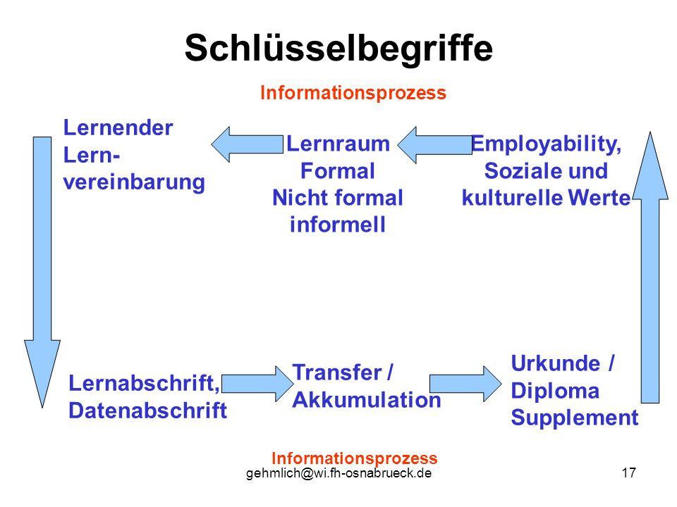 gehmlich@wi.fh-osnabrueck.de17 Schlüsselbegriffe Informationsprozess Employability, Soziale und kulturelle Werte Lernraum Formal Nicht formal informel