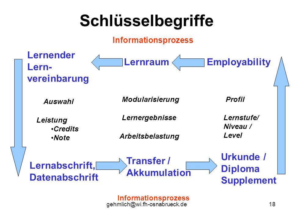 gehmlich@wi.fh-osnabrueck.de18 Schlüsselbegriffe Informationsprozess EmployabilityLernraum Lernender Lern- vereinbarung Urkunde / Diploma Supplement L