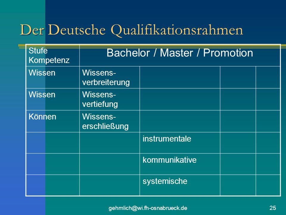 gehmlich@wi.fh-osnabrueck.de25 Der Deutsche Qualifikationsrahmen Stufe Kompetenz Bachelor / Master / Promotion WissenWissens- verbreiterung WissenWissens- vertiefung KönnenWissens- erschließung instrumentale kommunikative systemische