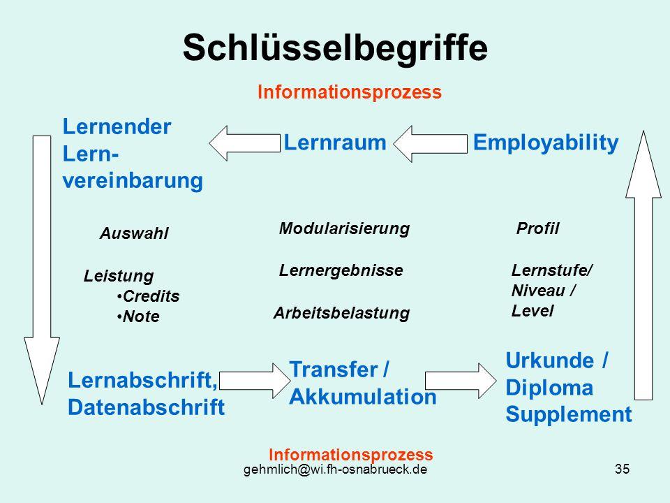 gehmlich@wi.fh-osnabrueck.de35 Schlüsselbegriffe Informationsprozess EmployabilityLernraum Lernender Lern- vereinbarung Urkunde / Diploma Supplement L
