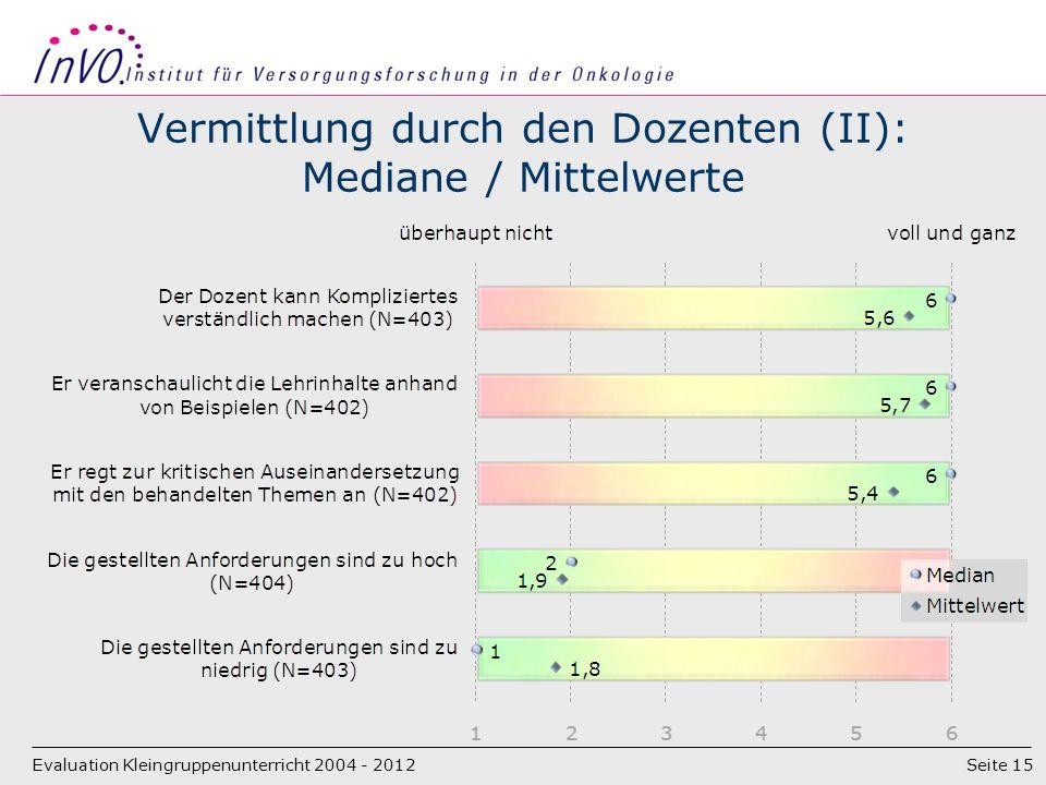 Seite 15 Vermittlung durch den Dozenten (II): Mediane / Mittelwerte Evaluation Kleingruppenunterricht 2004 - 2012