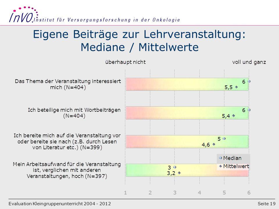 Seite 19 Eigene Beiträge zur Lehrveranstaltung: Mediane / Mittelwerte Evaluation Kleingruppenunterricht 2004 - 2012