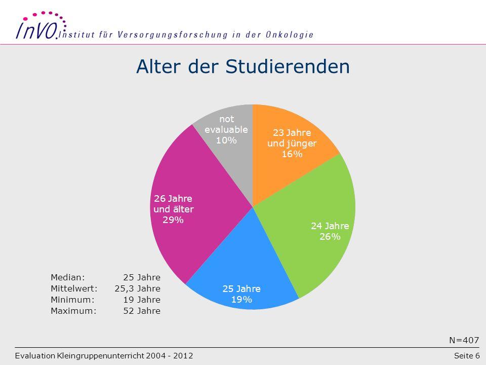 Seite 6 Alter der Studierenden Evaluation Kleingruppenunterricht 2004 - 2012 Median:25 Jahre Mittelwert:25,3 Jahre Minimum:19 Jahre Maximum:52 Jahre N