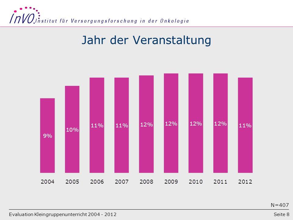Seite 8 Jahr der Veranstaltung Evaluation Kleingruppenunterricht 2004 - 2012 N=407
