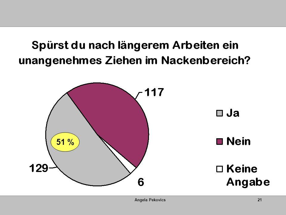Angela Pekovics21 51 %
