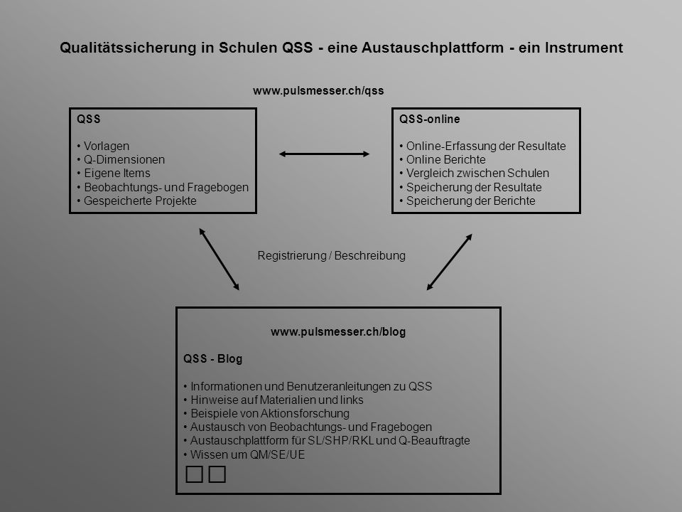 www.pulsmesser.ch/blog QSS - Blog Informationen und Benutzeranleitungen zu QSS Hinweise auf Materialien und links Beispiele von Aktionsforschung Austa