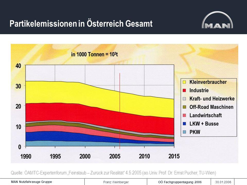 OÖ Fachgruppentagung 2006 30.01.2006 MAN Nutzfahrzeuge Gruppe Franz Weinberger Partikelemissionen in Österreich Gesamt Quelle: ÖAMTC-Expertenforum Fei
