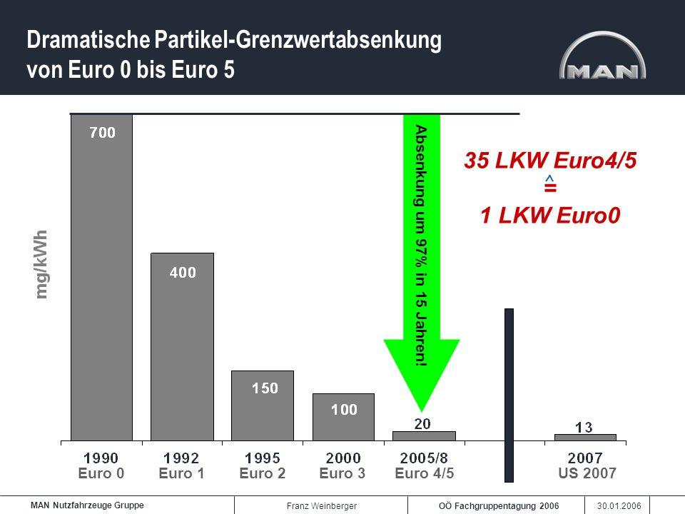 OÖ Fachgruppentagung 2006 30.01.2006 MAN Nutzfahrzeuge Gruppe Franz Weinberger Dramatische Partikel-Grenzwertabsenkung von Euro 0 bis Euro 5 6.564 + 1