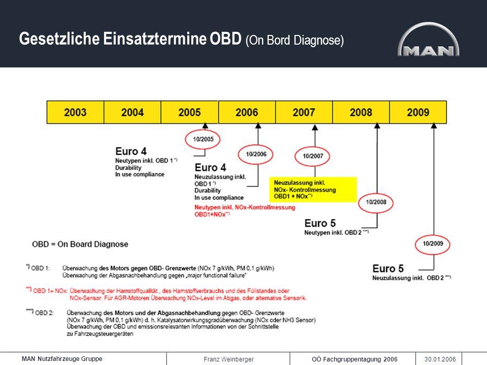 OÖ Fachgruppentagung 2006 30.01.2006 MAN Nutzfahrzeuge Gruppe Franz Weinberger Gesetzliche Einsatztermine OBD (On Bord Diagnose)
